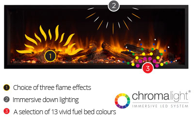 Gazco eReflex chromalight immersice LED system